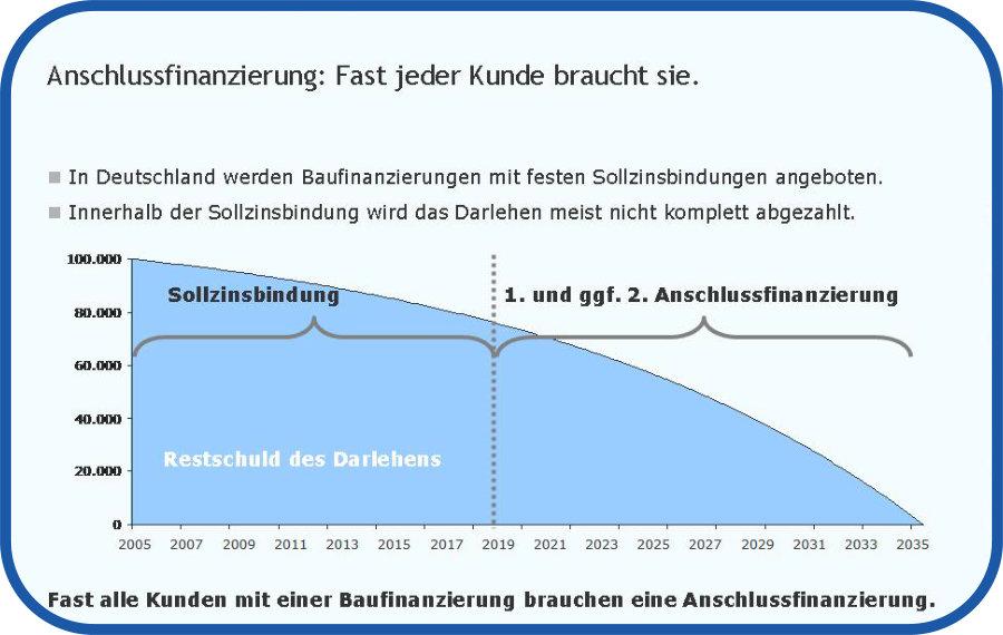 Anschlussfinanzierung Finanzkontor63 Frank Theil